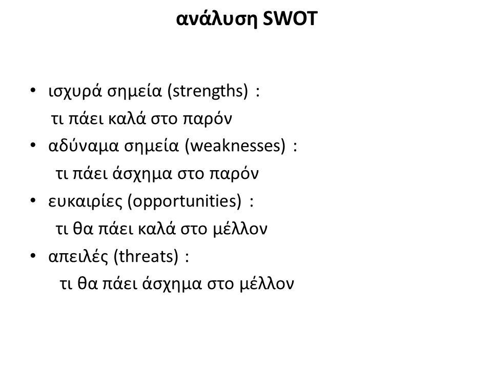 ισχυρά σημεία (strengths) : τι πάει καλά στο παρόν αδύναμα σημεία (weaknesses) : τι πάει άσχημα στο παρόν ευκαιρίες (opportunities) : τι θα πάει καλά στο μέλλον απειλές (threats) : τι θα πάει άσχημα στο μέλλον ανάλυση SWOT