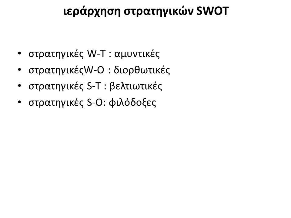 στρατηγικές W-T : αμυντικές στρατηγικέςW-O : διορθωτικές στρατηγικές S-T : βελτιωτικές στρατηγικές S-Ο: φιλόδοξες ιεράρχηση στρατηγικών SWOT