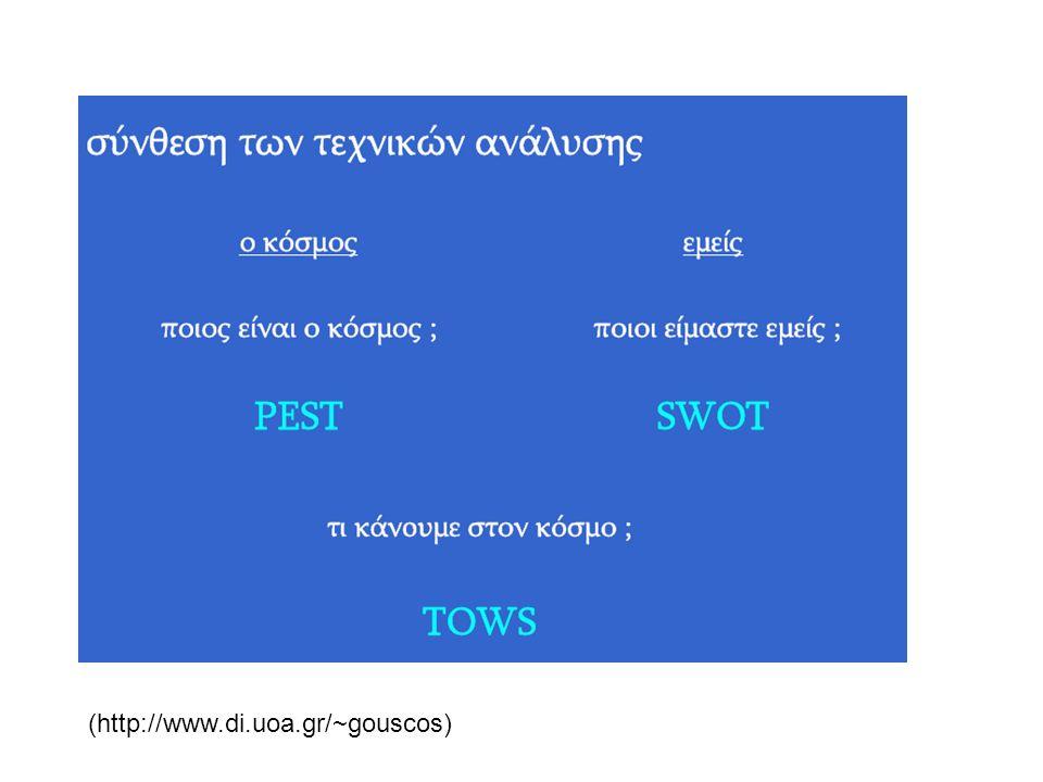 (http://www.di.uoa.gr/~gouscos)