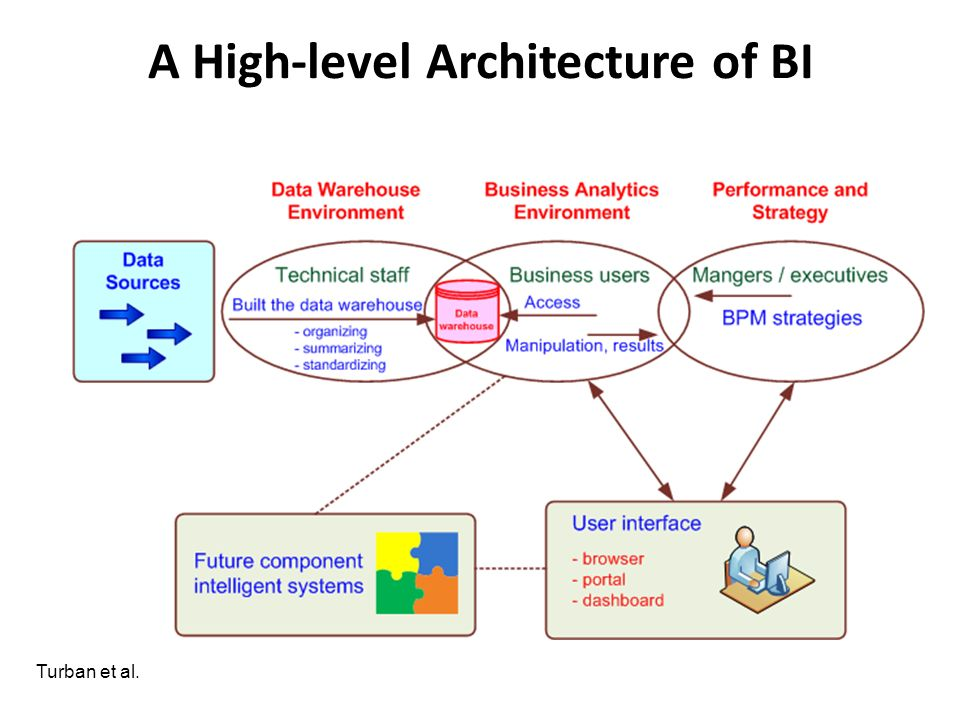 A High-level Architecture of BI Turban et al.
