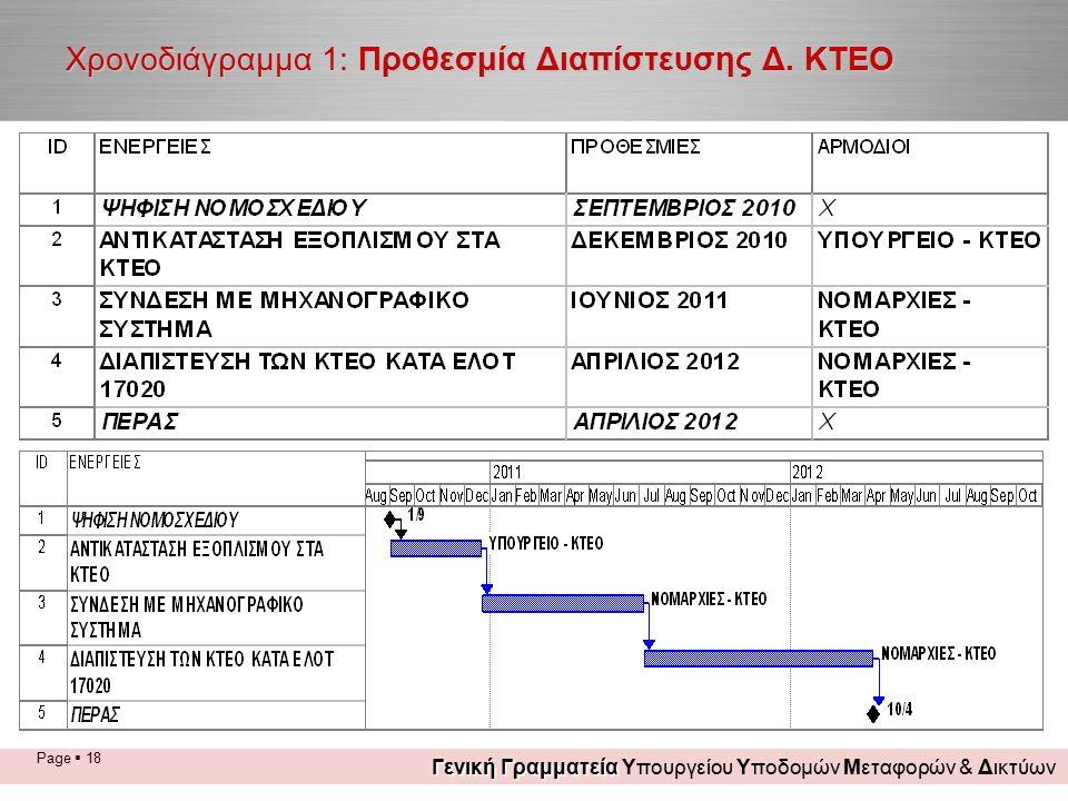 Page  18 Χρονοδιάγραμμα 1: Προθεσμία Διαπίστευσης Δ. ΚΤΕΟ Γενική Γραμματεία Γενική Γραμματεία Υπουργείου Υποδομών Μεταφορών & Δικτύων