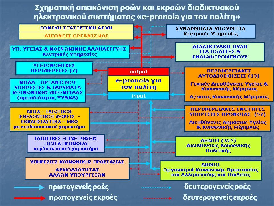 Σχηματική απεικόνιση ροών και εκροών διαδικτυακού ηλεκτρονικού συστήματος «e-pronoia για τον πολίτη» πρωτογενείς ροές δευτερογενείς ροές δευτερογενείς