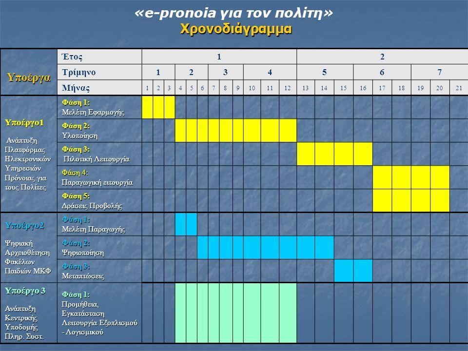 Χρονοδιάγραμμα «e-pronoia για τον πολίτη» Χρονοδιάγραμμα Υποέργα Έτος12 Τρίμηνο1234567 Μήνας 123456789101112131415161718192021 Υποέργο1 Ανάπτυξη Πλατφ