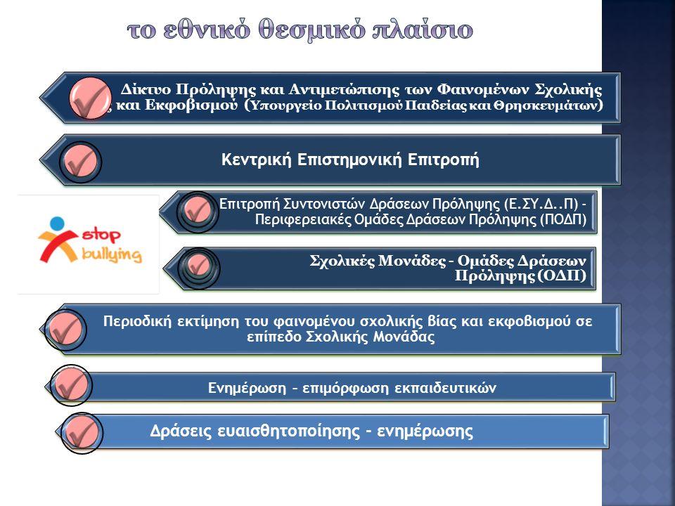 ΕΤΑΙΡΕΙΑ ΨΥΧΟΚΟΙΝΩΝΙΚΗΣ ΥΓΕΙΑΣ ΤΟΥ ΠΑΙΔΙΟΥ ΚΑΙ ΤΟΥ ΕΦΗΒΟΥ Δίκτυο κατά της βίας στο σχολείο -2010 : στόχος η πρόληψη και αντιμετώπιση της βίας στον ενδοσχολικό και εξωσχολικό χώρο ΕΠΙΤΡΟΠΗ ΜΕΛΕΤΗΣ ΟΜΑΔΩΝ ΕΝΔΟΣΧΟΛΙΚΗΣ ΒΙΑΣ ΑΠΟ ΤΗΝ ΕΘΝΙΚΗ ΕΠΙΤΡΟΠΗ ΔΙΚΑΙΩΜΑΤΩΝ ΤΟΥ ΑΝΘΡΩΠΟΥ Διατύπωση απόψεων, προβληματισμών και προτάσεων για τη βία και τον σχολικό εκφοβισμό με τεχνικές παρέμβασης, Επιμόρφωση εκπαιδευτικών, ευαισθητοποίηση γονέων και μαθητών και κοινωνίας Κατανόηση του φαινομένου