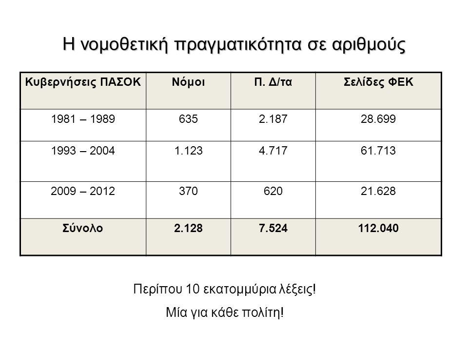 H νομοθετική πραγματικότητα σε αριθμούς Κυβερνήσεις ΠΑΣΟΚΝόμοιΠ. Δ/ταΣελίδες ΦΕΚ 1981 – 19896352.18728.699 1993 – 20041.1234.71761.713 2009 – 20123706