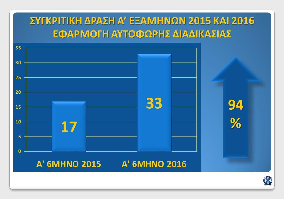 ΣΥΓΚΡΙΤΙΚΗ ΔΡΑΣΗ Α' ΕΞΑΜΗΝΩΝ 2015 ΚΑΙ 2016 ΕΦΑΡΜΟΓΗ ΑΥΤΟΦΩΡΗΣ ΔΙΑΔΙΚΑΣΙΑΣ 94 %