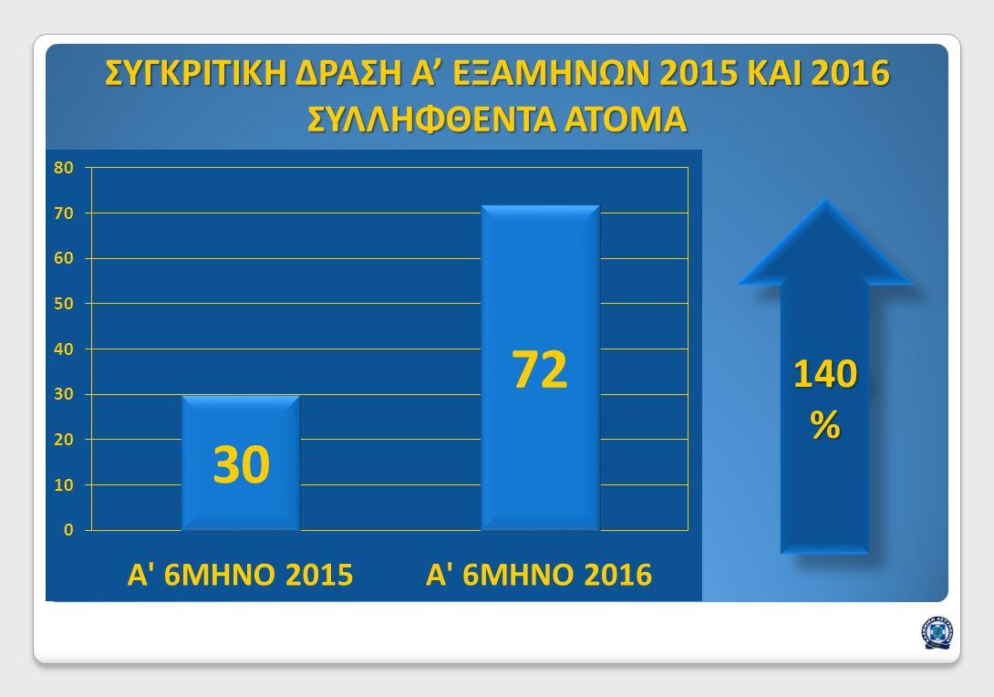 ΣΥΓΚΡΙΤΙΚΗ ΔΡΑΣΗ Α' ΕΞΑΜΗΝΩΝ 2015 ΚΑΙ 2016 ΣΥΛΛΗΦΘΕΝΤΑ ΑΤΟΜΑ 140 %