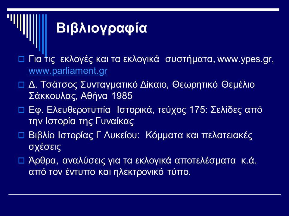 Βιβλιογραφία  Για τις εκλογές και τα εκλογικά συστήματα, www.ypes.gr, www.parliament.gr www.parliament.gr  Δ.