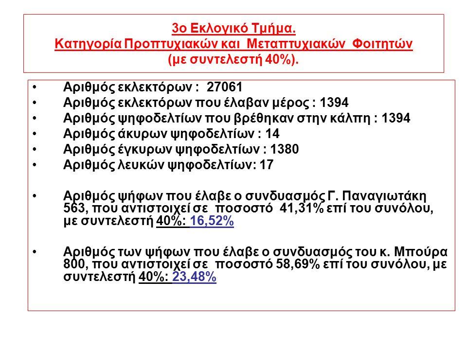 ΤΕΛΙΚΟΣ ΠΙΝΑΚΑΣ ΑΠΟΤΕΛΕΣΜΑΤΩΝ ΥΠΟΨΗΦΙΟ ΣΧΗΜΑ 1 ο Εκλογικό Τμήμα 2 ο Εκλογικό Τμήμα 3 ο Εκλογικό Τμήμα Σύνολο Παναγιωτάκης Γεώργιος 27,468%6,92%16,52%50.908% Μπούρας Χρήστος 22,532%3,08%23,48%49.092% ΛΕΥΚΑ371714