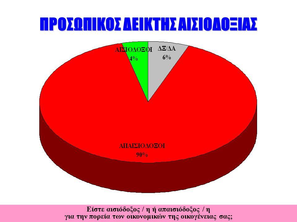 ΠΡΟΣΩΠΙΚΟΣ ΔΕΙΚΤΗΣ ΑΙΣΙΟΔΟΞΙΑΣ