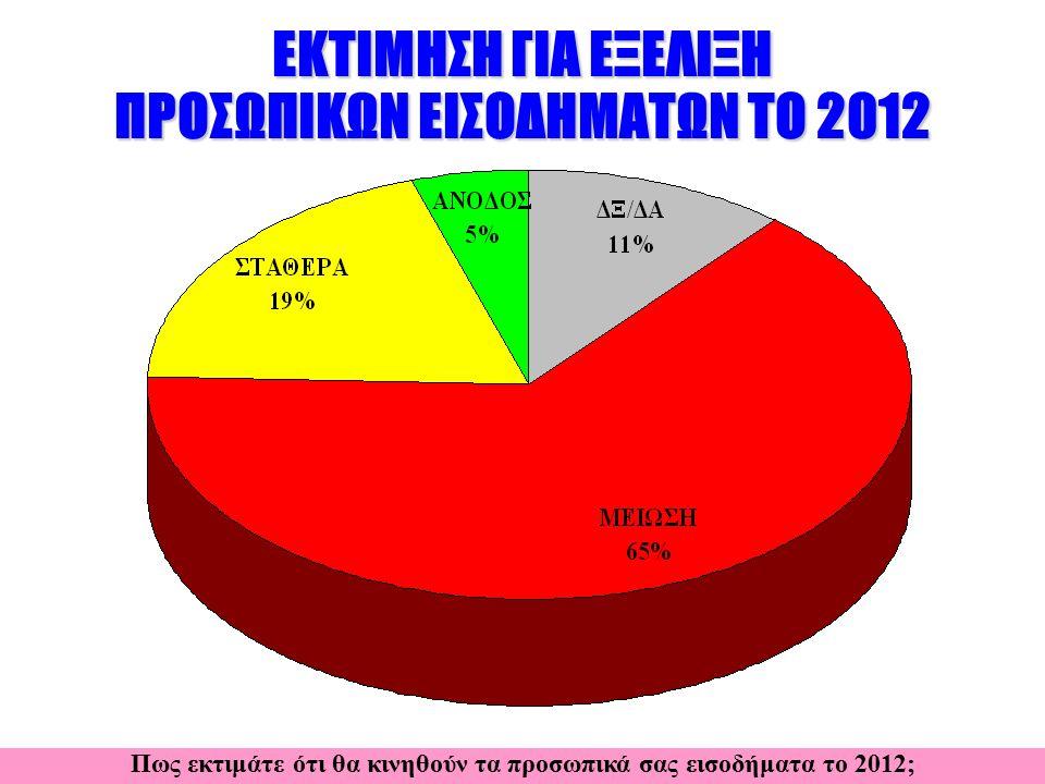 ΕΚΤΙΜΗΣΗ ΓΙΑ ΕΞΕΛΙΞΗ ΠΡΟΣΩΠΙΚΩΝ ΕΙΣΟΔΗΜΑΤΩΝ ΤΟ 2012 Πως εκτιμάτε ότι θα κινηθούν τα προσωπικά σας εισοδήματα το 2012;