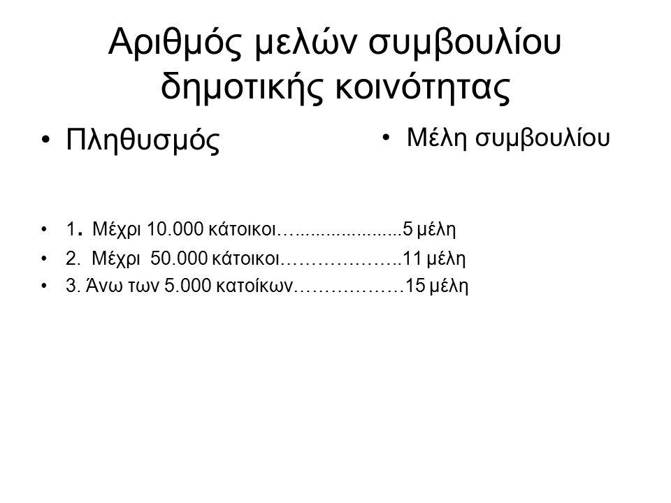 Αριθμός μελών συμβουλίου δημοτικής κοινότητας Πληθυσμός 1.