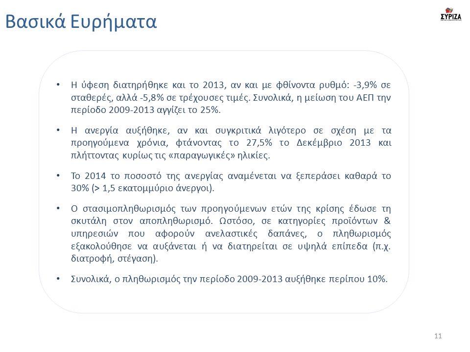 Βασικά Ευρήματα Η ύφεση διατηρήθηκε και το 2013, αν και με φθίνοντα ρυθμό: -3,9% σε σταθερές, αλλά -5,8% σε τρέχουσες τιμές.