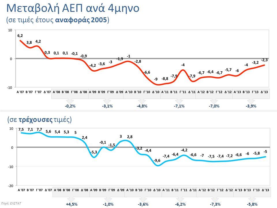 Μεταβολή ΑΕΠ ανά 4μηνο (σε τιμές έτους αναφοράς 2005) -0,2%-3,1%-4,8%-7,1%-7,0%-3,9% (σε τρέχουσες τιμές) +4,5%-1,0%-3,6%-6,2%-7,3%-5,8% Πηγή: ΕΛΣΤΑΤ