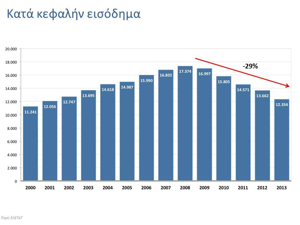 Κατά κεφαλήν εισόδημα Πηγή: ΕΛΣΤΑΤ -29%