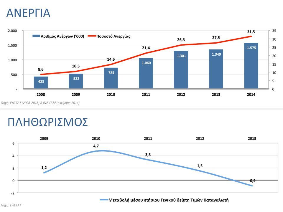 ΑΝΕΡΓΙΑ ΠΛΗΘΩΡΙΣΜΟΣ Πηγή: ΕΛΣΤΑΤ (2008-2013) & ΙΝΕ-ΓΣΕΕ (εκτίμηση 2014) Πηγή: ΕΛΣΤΑΤ