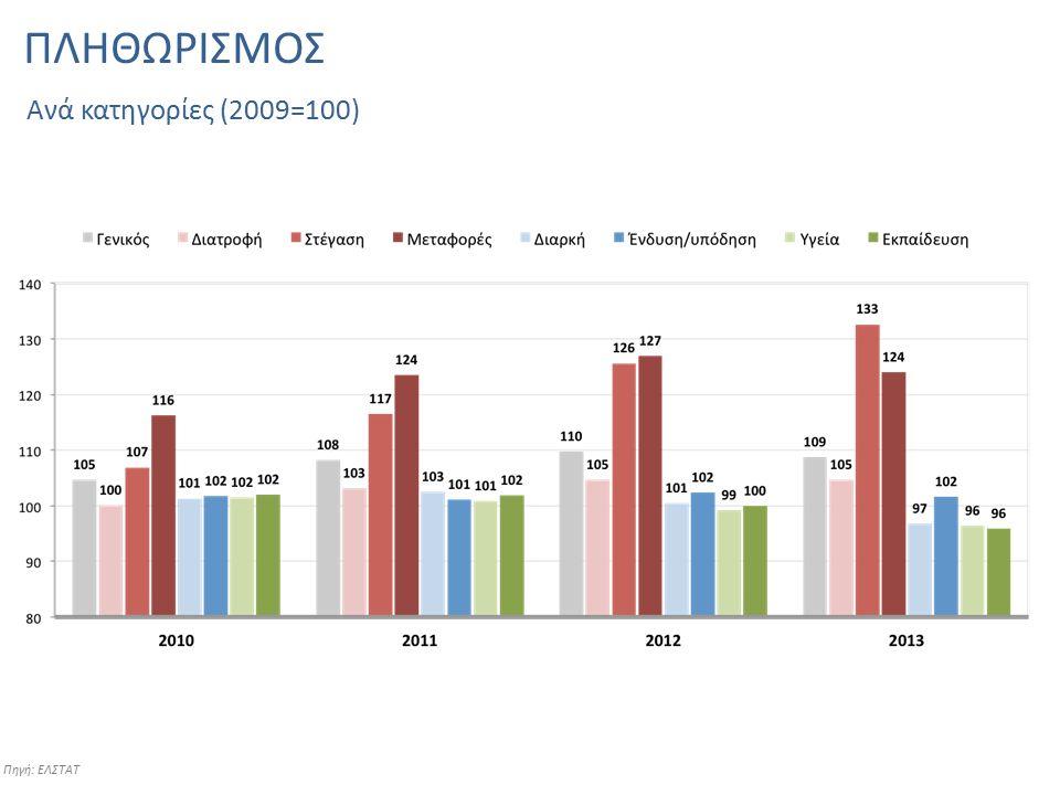 ΠΛΗΘΩΡΙΣΜΟΣ Πηγή: ΕΛΣΤΑΤ Ανά κατηγορίες (2009=100)