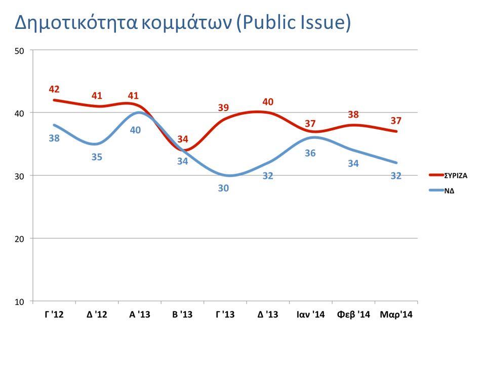 Δημοτικότητα κομμάτων (Public Issue)