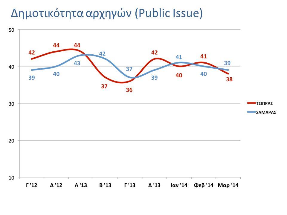 Δημοτικότητα αρχηγών (Public Issue)
