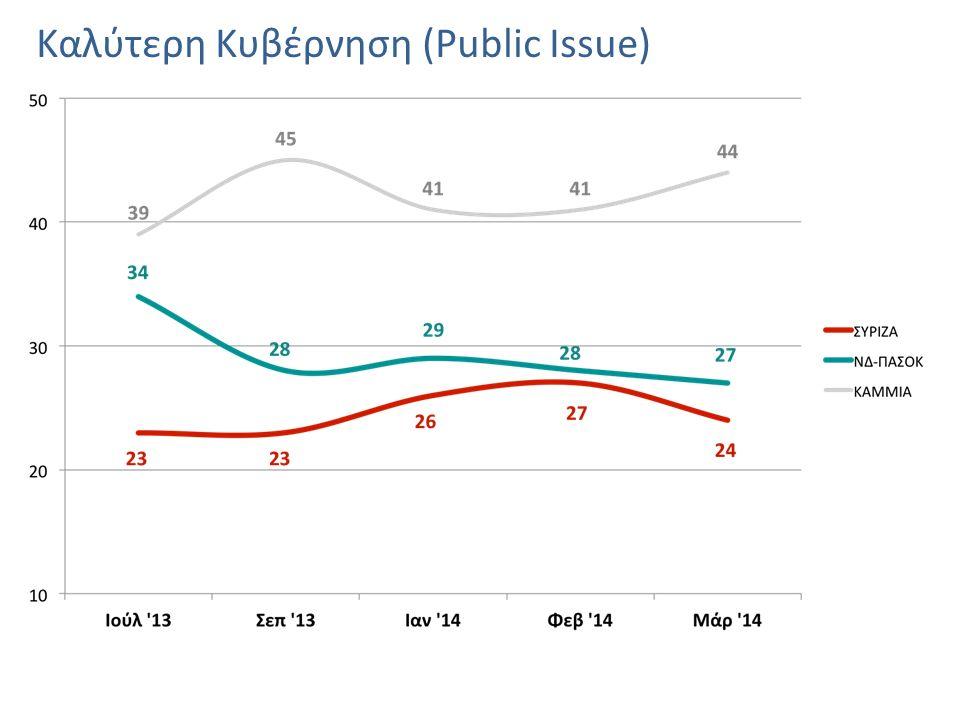 Καλύτερη Κυβέρνηση (Public Issue)