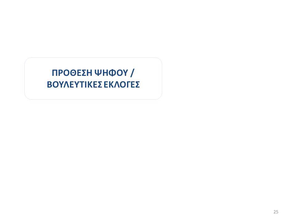 ΠΡΟΘΕΣΗ ΨΗΦΟΥ / ΒΟΥΛΕΥΤΙΚΕΣ ΕΚΛΟΓΕΣ 25
