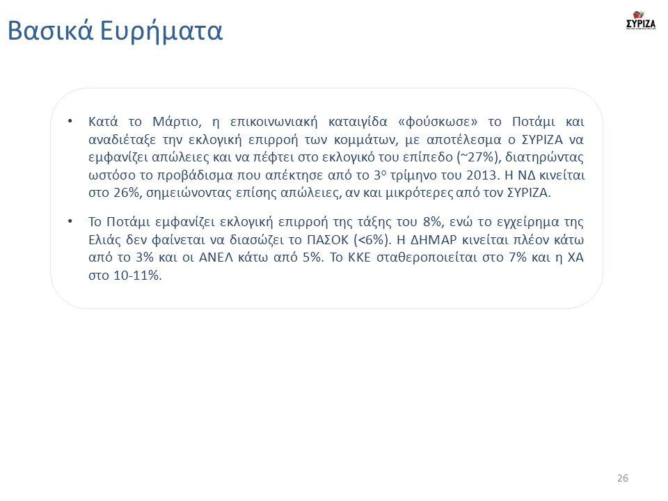 Βασικά Ευρήματα Κατά το Μάρτιο, η επικοινωνιακή καταιγίδα «φούσκωσε» το Ποτάμι και αναδιέταξε την εκλογική επιρροή των κομμάτων, με αποτέλεσμα ο ΣΥΡΙΖΑ να εμφανίζει απώλειες και να πέφτει στο εκλογικό του επίπεδο (~27%), διατηρώντας ωστόσο το προβάδισμα που απέκτησε από το 3 ο τρίμηνο του 2013.