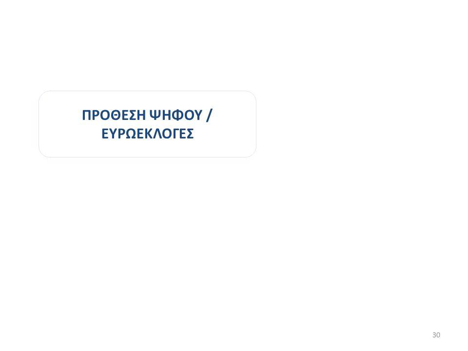ΠΡΟΘΕΣΗ ΨΗΦΟΥ / ΕΥΡΩΕΚΛΟΓΕΣ 30