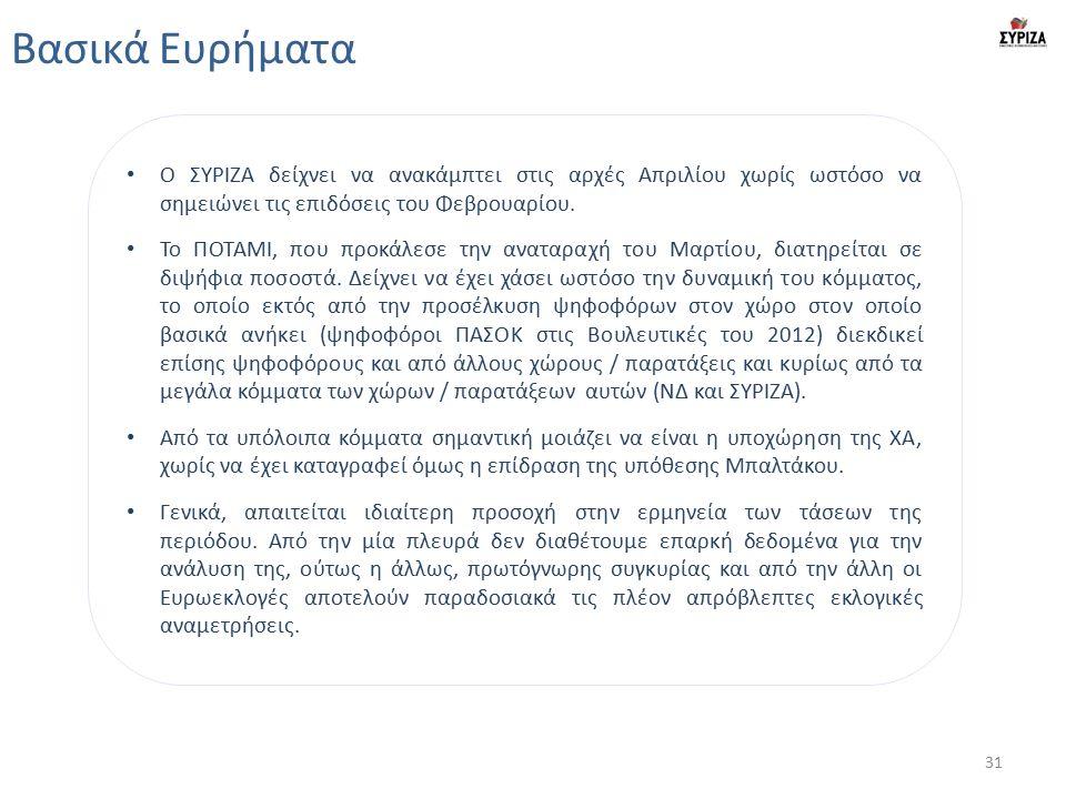 Βασικά Ευρήματα Ο ΣΥΡΙΖΑ δείχνει να ανακάμπτει στις αρχές Απριλίου χωρίς ωστόσο να σημειώνει τις επιδόσεις του Φεβρουαρίου. Το ΠΟΤΑΜΙ, που προκάλεσε τ