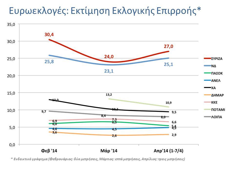 Ευρωεκλογές: Εκτίμηση Εκλογικής Επιρροής* * Ενδεικτικό γράφημα (Φεβρουάριος: δύο μετρήσεις, Μάρτιος: επτά μετρήσεις, Απρίλιος: τρεις μετρήσεις)