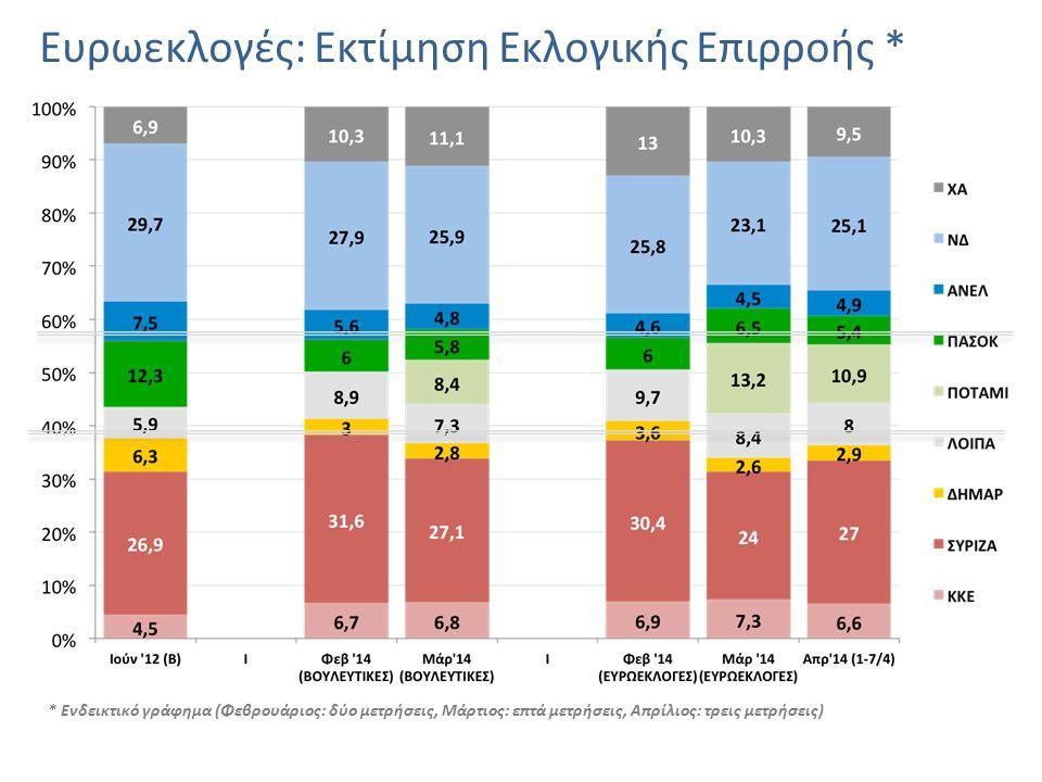 Ευρωεκλογές: Εκτίμηση Εκλογικής Επιρροής * * Ενδεικτικό γράφημα (Φεβρουάριος: δύο μετρήσεις, Μάρτιος: επτά μετρήσεις, Απρίλιος: τρεις μετρήσεις)