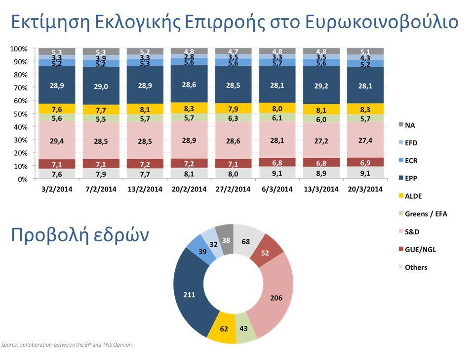Εκτίμηση Εκλογικής Επιρροής στο Ευρωκοινοβούλιο Source: collaboration between the EP and TNS Opinion. Προβολή εδρών