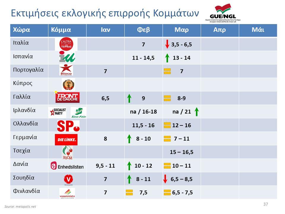 37 Εκτιμήσεις εκλογικής επιρροής Κομμάτων ΧώραΚόμμαΙανΦεβΜαρΑπρΜάι Ιταλία 73,5 - 6,5 Ισπανία 11 - 14,513 - 14 Πορτογαλία 77 Κύπρος Γαλλία 6,598-9 Ιρλα