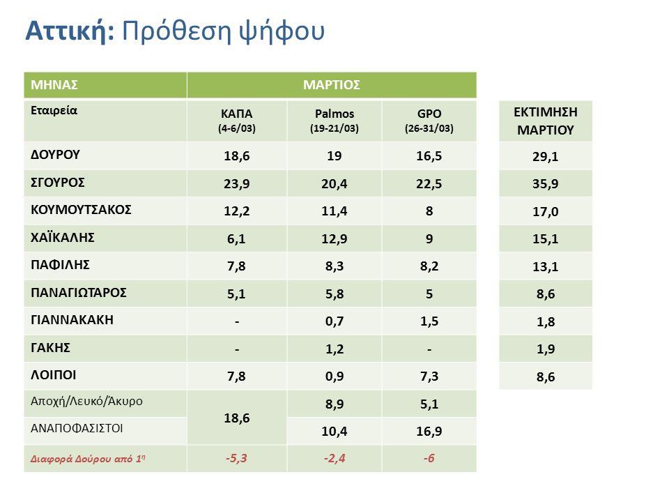 Αττική: Πρόθεση ψήφου ΜΗΝΑΣΜΑΡΤΙΟΣ Εταιρεία ΚΑΠΑ (4-6/03) Palmos (19-21/03) GPO (26-31/03) ΕΚΤΙΜΗΣΗ ΜΑΡΤΙΟΥ ΔΟΥΡΟΥ 18,61916,5 29,1 ΣΓΟΥΡΟΣ 23,920,422,5 35,9 ΚΟΥΜΟΥΤΣΑΚΟΣ 12,211,48 17,0 ΧΑΪΚΑΛΗΣ 6,112,99 15,1 ΠΑΦΙΛΗΣ 7,88,38,2 13,1 ΠΑΝΑΓΙΩΤΑΡΟΣ 5,15,85 8,6 ΓΙΑΝΝΑΚΑΚΗ -0,71,5 1,8 ΓΑΚΗΣ -1,2- 1,9 ΛΟΙΠΟΙ 7,80,97,3 8,6 Αποχή/Λευκό/Άκυρο 18,6 8,95,1 ΑΝΑΠΟΦΑΣΙΣΤΟΙ 10,416,9 Διαφορά Δούρου από 1 η -5,3-2,4-6