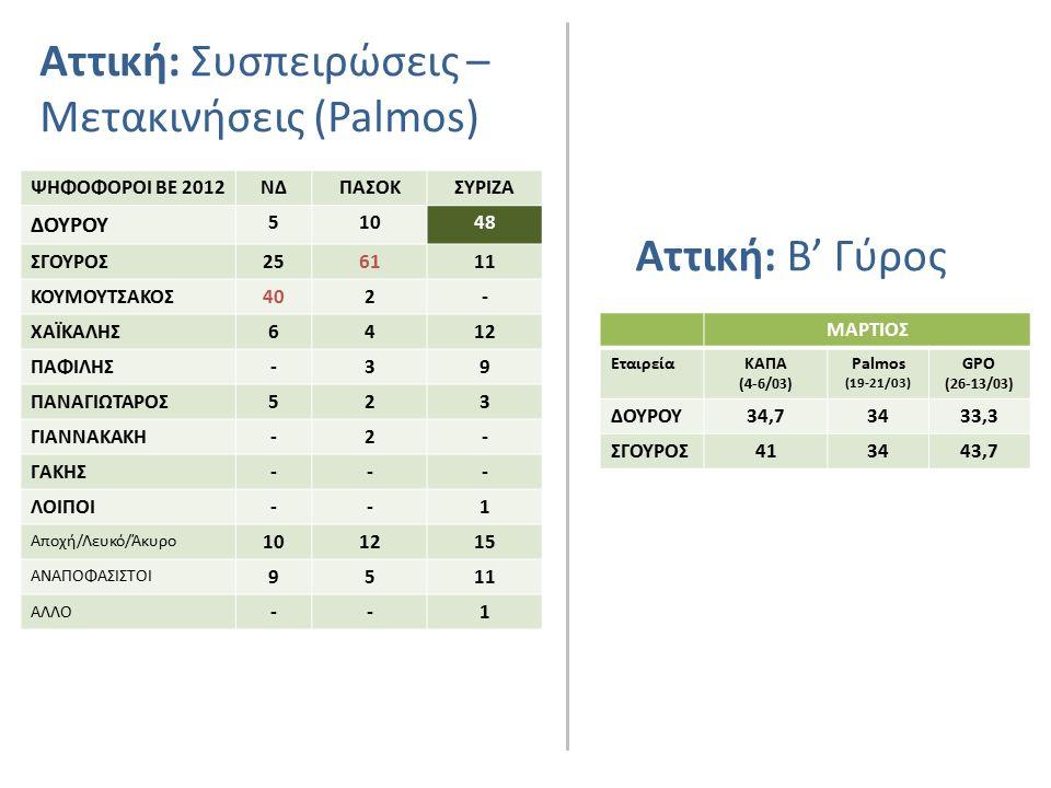 Αττική: Συσπειρώσεις – Μετακινήσεις (Palmos) ΨΗΦΟΦΟΡΟΙ ΒΕ 2012ΝΔΠΑΣΟΚΣΥΡΙΖΑ ΔΟΥΡΟΥ 51048 ΣΓΟΥΡΟΣ256111 ΚΟΥΜΟΥΤΣΑΚΟΣ402- ΧΑΪΚΑΛΗΣ6412 ΠΑΦΙΛΗΣ-39 ΠΑΝΑΓΙΩΤΑΡΟΣ523 ΓΙΑΝΝΑΚΑΚΗ-2- ΓΑΚΗΣ--- ΛΟΙΠΟΙ--1 Αποχή/Λευκό/Άκυρο 101215 ΑΝΑΠΟΦΑΣΙΣΤΟΙ 9511 ΑΛΛΟ --1 Αττική: Β' Γύρος ΜΑΡΤΙΟΣ ΕταιρείαΚΑΠΑ (4-6/03) Palmos (19-21/03) GPO (26-13/03) ΔΟΥΡΟΥ34,73433,3 ΣΓΟΥΡΟΣ413443,7
