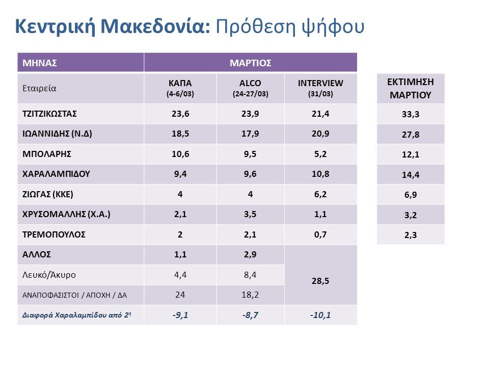 Κεντρική Μακεδονία: Πρόθεση ψήφου ΜΗΝΑΣΜΑΡΤΙΟΣ Εταιρεία ΚΑΠΑ (4-6/03) ALCO (24-27/03) INTERVIEW (31/03) ΕΚΤΙΜΗΣΗ ΜΑΡΤΙΟΥ ΤΖΙΤΖΙΚΩΣΤΑΣ23,623,921,4 33,3 ΙΩΑΝΝΙΔΗΣ (Ν.Δ)18,517,920,9 27,8 ΜΠΟΛΑΡΗΣ10,69,55,2 12,1 ΧΑΡΑΛΑΜΠΙΔΟΥ9,49,610,8 14,4 ΖΙΩΓΑΣ (ΚΚΕ)446,2 6,9 ΧΡΥΣΟΜΑΛΛΗΣ (Χ.Α.)2,13,51,1 3,2 ΤΡΕΜΟΠΟΥΛΟΣ22,10,7 2,3 ΑΛΛΟΣ1,12,9 28,5 Λευκό/Άκυρο4,48,4 ΑΝΑΠΟΦΑΣΙΣΤΟΙ / ΑΠΟΧΗ / ΔΑ 2418,2 Διαφορά Χαραλαμπίδου από 2 η -9,1-8,7-10,1