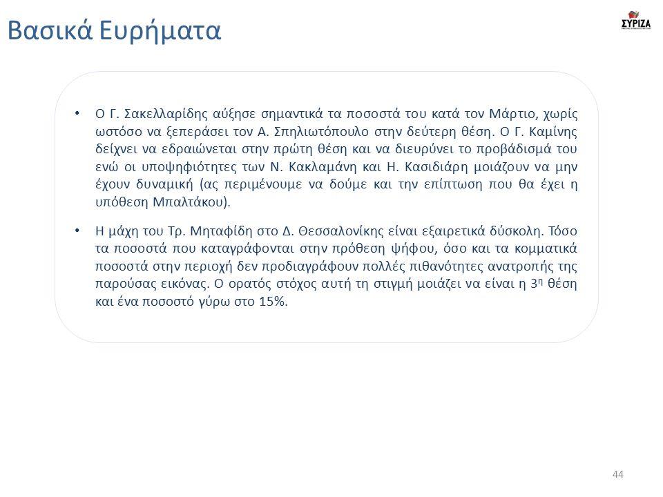 Βασικά Ευρήματα Ο Γ. Σακελλαρίδης αύξησε σημαντικά τα ποσοστά του κατά τον Μάρτιο, χωρίς ωστόσο να ξεπεράσει τον Α. Σπηλιωτόπουλο στην δεύτερη θέση. Ο
