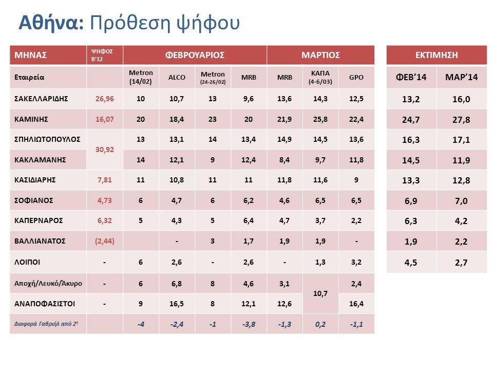 Αθήνα: Πρόθεση ψήφου ΜΗΝΑΣ ΨΗΦΟΣ Β'12 ΦΕΒΡΟΥΑΡΙΟΣΜΑΡΤΙΟΣΕΚΤΙΜΗΣΗ Εταιρεία Metron (14/02) ALCO Metron (24-26/02) MRB ΚΑΠΑ (4-6/03) GPO ΦΕΒ'14ΜΑΡ'14 ΣΑΚ
