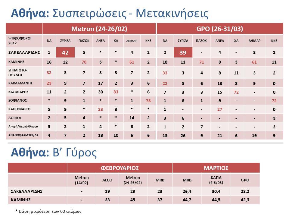 Αθήνα: Συσπειρώσεις - Μετακινήσεις Metron (24-26/02)GPO (26-31/03) ΨΗΦΟΦΟΡΟΙ 2012 ΝΔΣΥΡΙΖΑΠΑΣΟΚΑΝΕΛΧΑ ΔΗΜΑΡ ΚΚΕΝΔΣΥΡΙΖΑΠΑΣΟΚΑΝΕΛΧΑΔΗΜΑΡΚΚΕ ΣΑΚΕΛΛΑΡΙΔΗΣ1 42 5**42 2 39 -4-82 ΚΑΜΙΝΗΣ 1612705*612 181171836111 ΣΠΗΛΙΩΤΟ- ΠΟΥΛΟΣ 32373372 333481132 ΚΑΚΛΑΜΑΝΗΣ 239717236 225613890 ΚΑΣΙΔΙΑΡΗΣ 11223083*6 7331572-0 ΣΟΦΙΑΝΟΣ *91**173 1615--72 ΚΑΠΕΡΝΑΡΟΣ 59*233** 1--27--0 ΛΟΙΠΟΙ 254**142 36----3 Αποχή/Λευκό/Άκυρο 5214*62 127---3 ΑΝΑΠΟΦΑΣΙ-ΣΤΟΙ/ΔΑ 472181066 13269216199 * Βάση μικρότερη των 60 ατόμων Αθήνα: Β' Γύρος ΦΕΒΡΟΥΑΡΙΟΣΜΑΡΤΙΟΣ Metron (14/02) ALCO Metron (24-26/02) MRB ΚΑΠΑ (4-6/03) GPO ΣΑΚΕΛΛΑΡΙΔΗΣ-19292326,430,428,2 ΚΑΜΙΝΗΣ-33453744,744,542,3