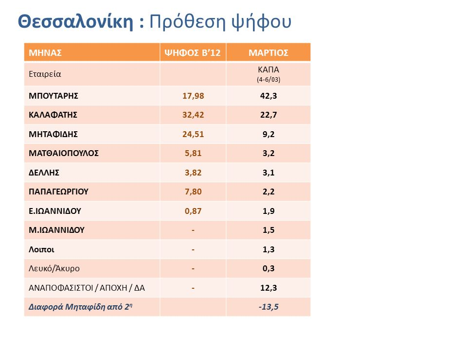 Θεσσαλονίκη : Πρόθεση ψήφου ΜΗΝΑΣΨΗΦΟΣ Β'12ΜΑΡΤΙΟΣ Εταιρεία ΚΑΠΑ (4-6/03) ΜΠΟΥΤΑΡΗΣ17,9842,3 ΚΑΛΑΦΑΤΗΣ32,4222,7 ΜΗΤΑΦΙΔΗΣ24,519,2 ΜΑΤΘΑΙΟΠΟΥΛΟΣ5,813,2 ΔΕΛΛΗΣ3,823,1 ΠΑΠΑΓΕΩΡΓΙΟΥ7,802,2 Ε.ΙΩΑΝΝΙΔΟΥ0,871,9 Μ.ΙΩΑΝΝΙΔΟΥ-1,5 Λοιποι-1,3 Λευκό/Άκυρο-0,3 ΑΝΑΠΟΦΑΣΙΣΤΟΙ / ΑΠΟΧΗ / ΔΑ-12,3 Διαφορά Μηταφίδη από 2 η -13,5