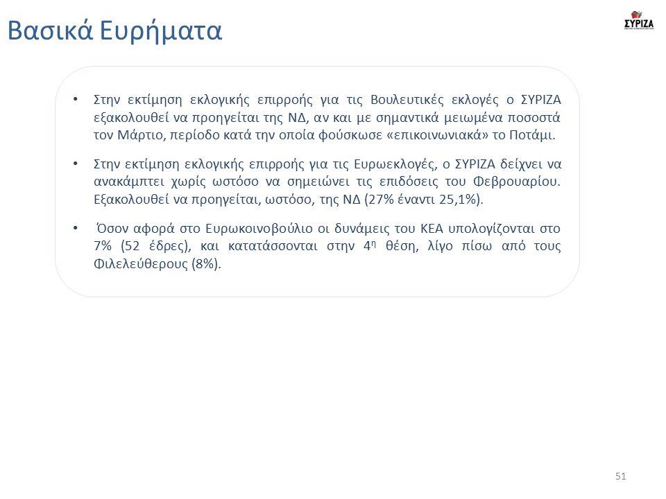 Βασικά Ευρήματα Στην εκτίμηση εκλογικής επιρροής για τις Βουλευτικές εκλογές ο ΣΥΡΙΖΑ εξακολουθεί να προηγείται της ΝΔ, αν και με σημαντικά μειωμένα ποσοστά τον Μάρτιο, περίοδο κατά την οποία φούσκωσε «επικοινωνιακά» το Ποτάμι.