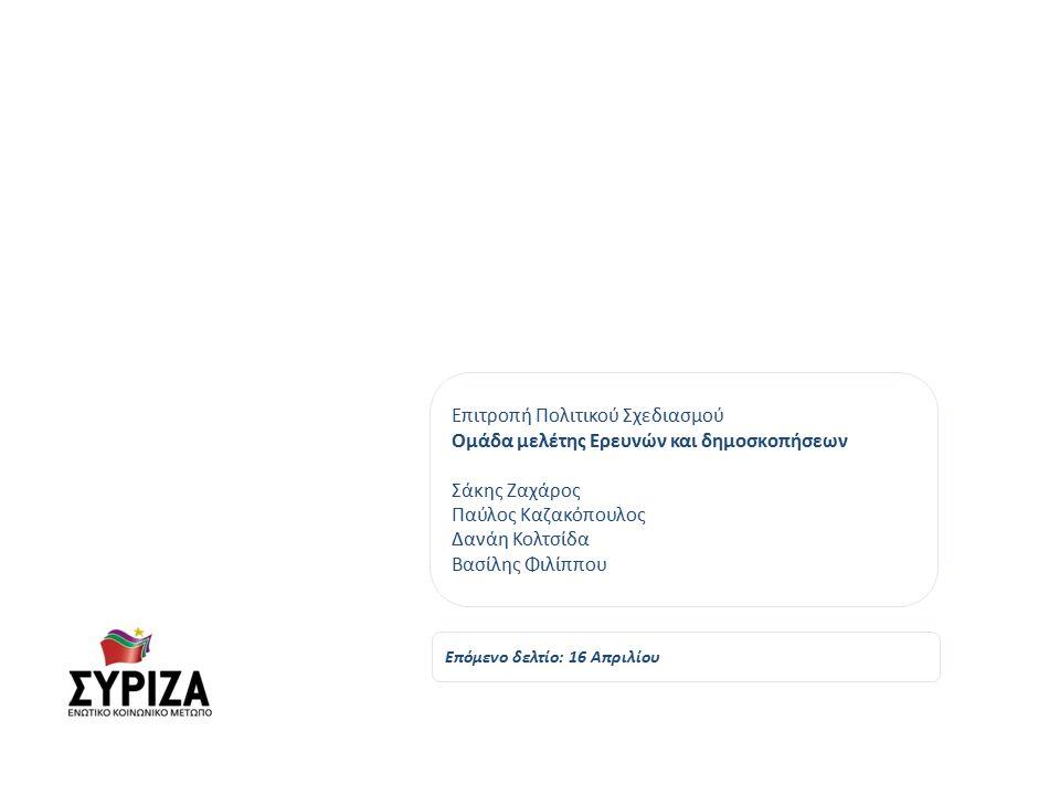 Επιτροπή Πολιτικού Σχεδιασμού Ομάδα μελέτης Ερευνών και δημοσκοπήσεων Σάκης Ζαχάρος Παύλος Καζακόπουλος Δανάη Κολτσίδα Βασίλης Φιλίππου Επόμενο δελτίο: 16 Απριλίου