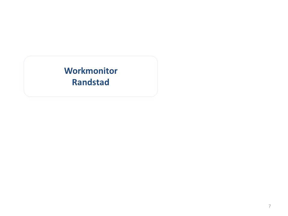 Workmonitor Randstad 7