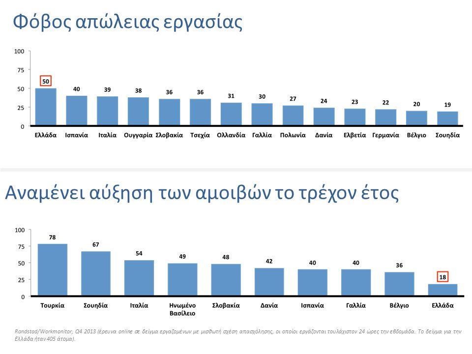 Φόβος απώλειας εργασίας Αναμένει αύξηση των αμοιβών το τρέχον έτος Randstad/Workmonitor, Q4 2013 (έρευνα online σε δείγμα εργαζομένων με μισθωτή σχέση απασχόλησης, οι οποίοι εργάζονται τουλάχιστον 24 ώρες την εβδομάδα.