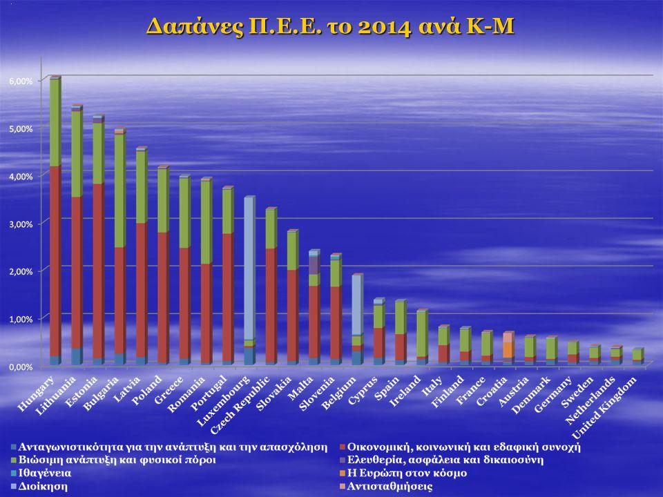 Δαπάνες Π.Ε.Ε. το 2014 ανά Κ-Μ