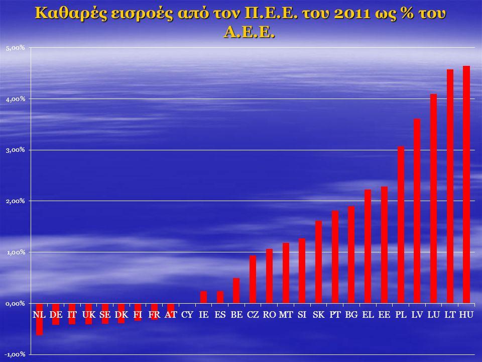 Καθαρές εισροές από τον Π.Ε.Ε. του 2011 ως % του Α.Ε.Ε.