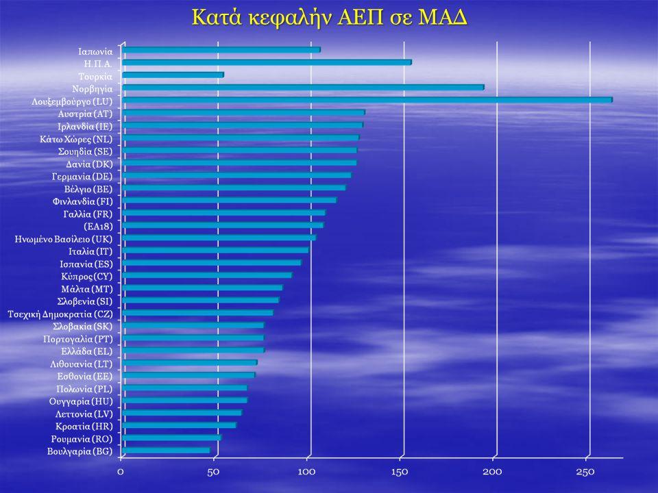Δαπάνες του Προϋπολογισμού της Ε.Ε.