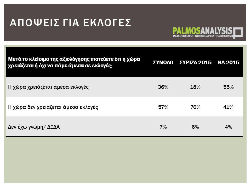 Μετά το κλείσιμο της αξιολόγησης πιστεύετε ότι η χώρα χρειάζεται ή όχι να πάμε άμεσα σε εκλογές; ΣΥΝΟΛΟΣΥΡΙΖΑ 2015ΝΔ 2015 Η χώρα χρειάζεται άμεσα εκλο