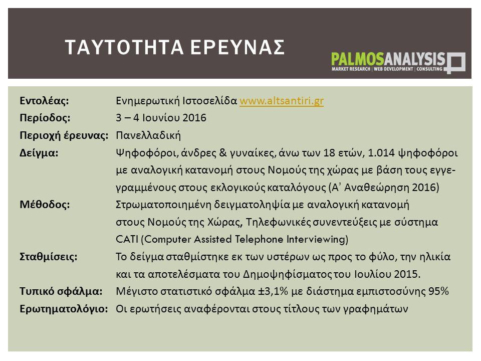 ΤΑΥΤΟΤΗΤΑ ΕΡΕΥΝΑΣ Εντολέας:Ενημερωτική Ιστοσελίδα www.altsantiri.grwww.altsantiri.gr Περίοδος: 3 – 4 Ιουνίου 2016 Περιοχή έρευνας:Πανελλαδική Δείγμα: