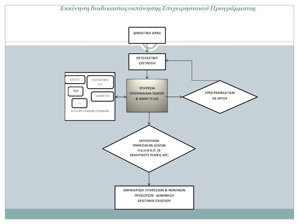 Εκκίνηση διαδικασίας εκπόνησης Επιχειρησιακού Προγράμματος