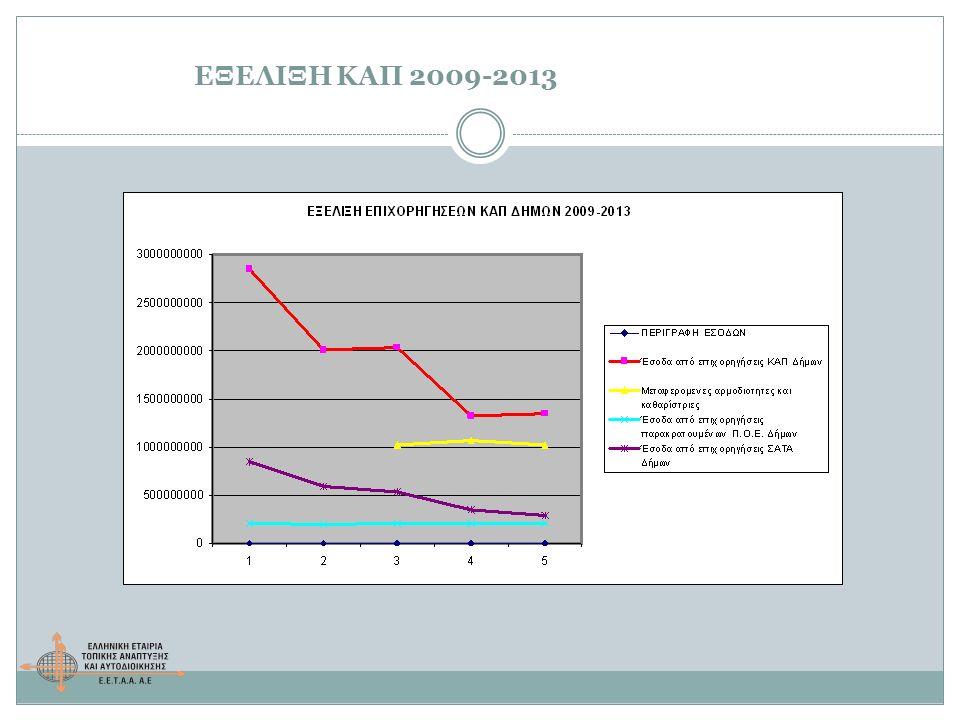 ΕΞΕΛΙΞΗ ΚΑΠ 2009-2013